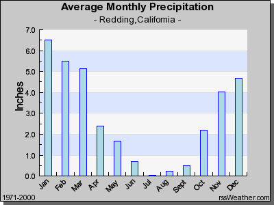 Average Monthly Precipitation in Redding CA