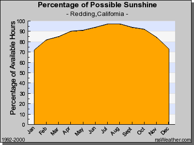 Percentage of Possible Sunshine in Redding CA