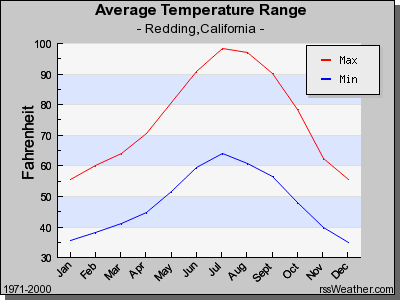 Monthly Average Temperature Range in Redding CA
